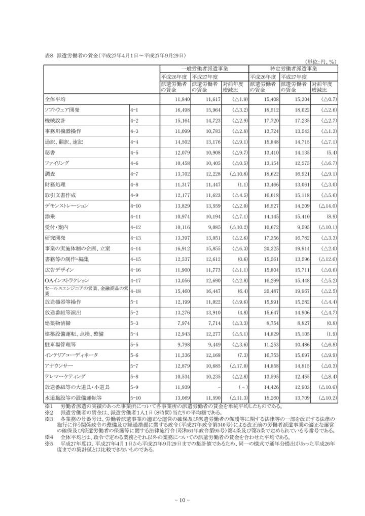 派遣社員の平均時給(業種別内訳)3